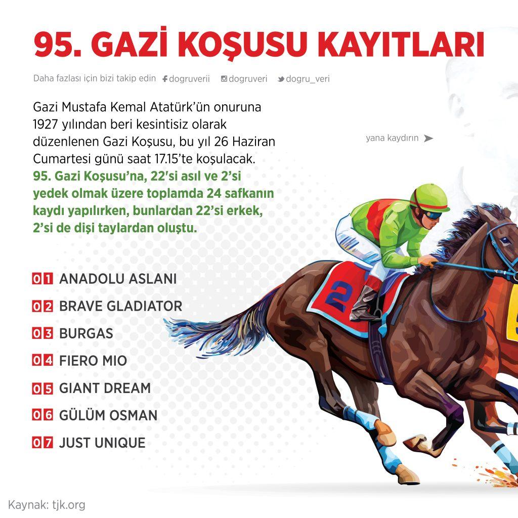 95. GAZİ KOŞUSU KAYITLARI