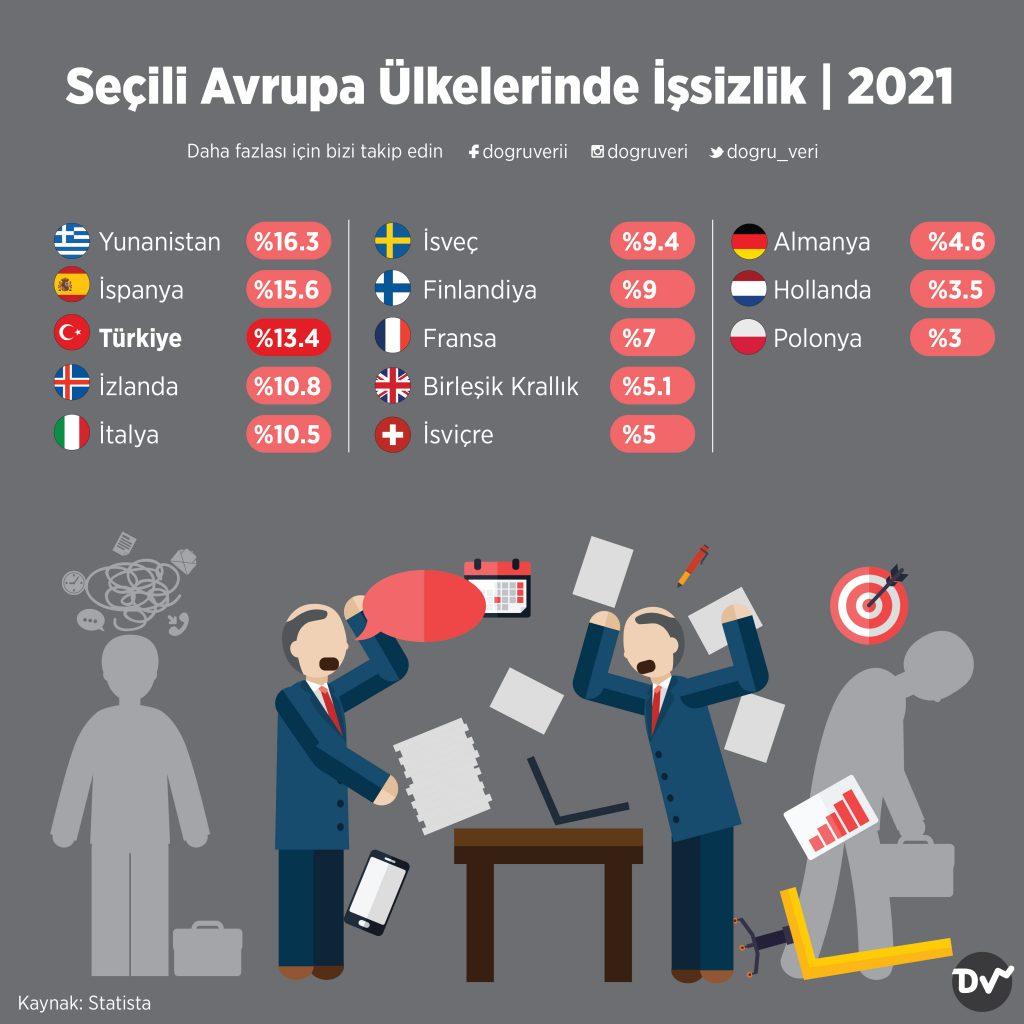 Seçili Avrupa Ülkelerinde İşsizlik, 2021