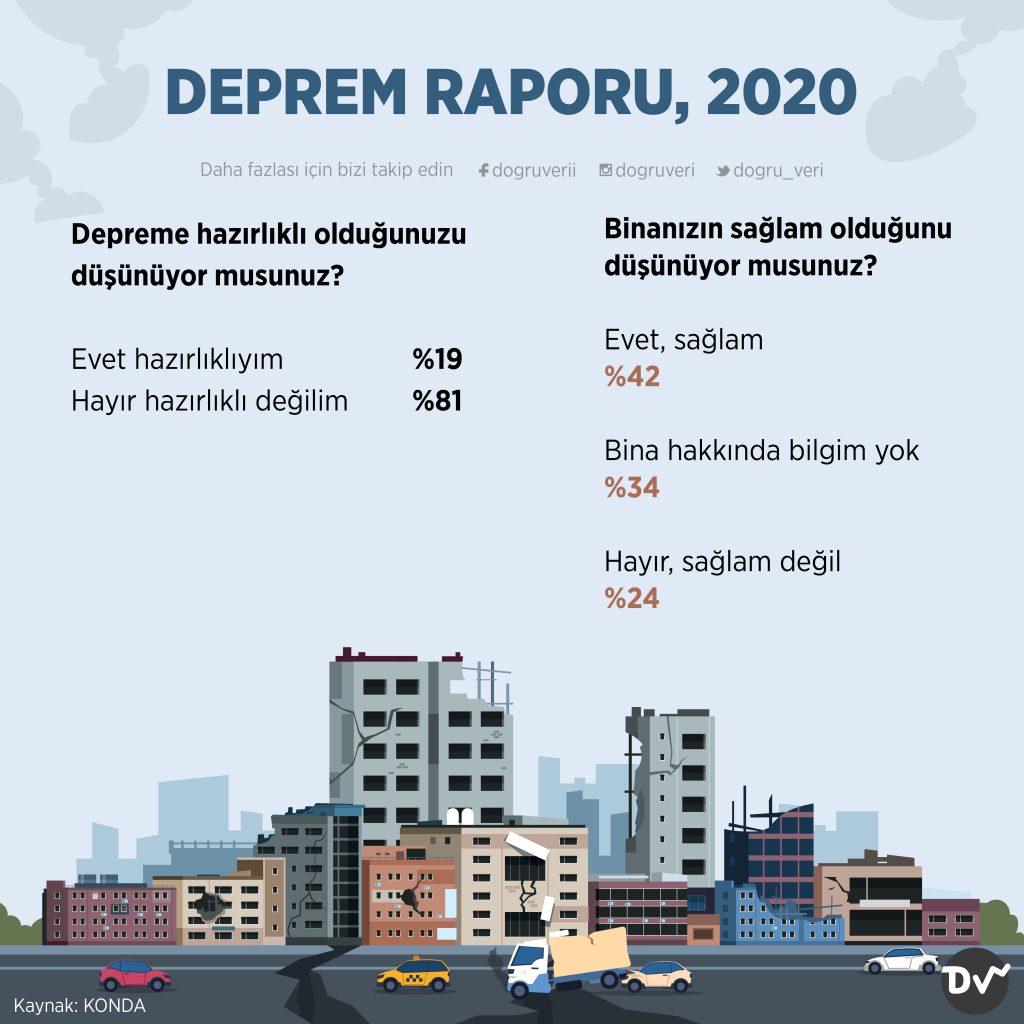 DEPREM RAPORU, 2020