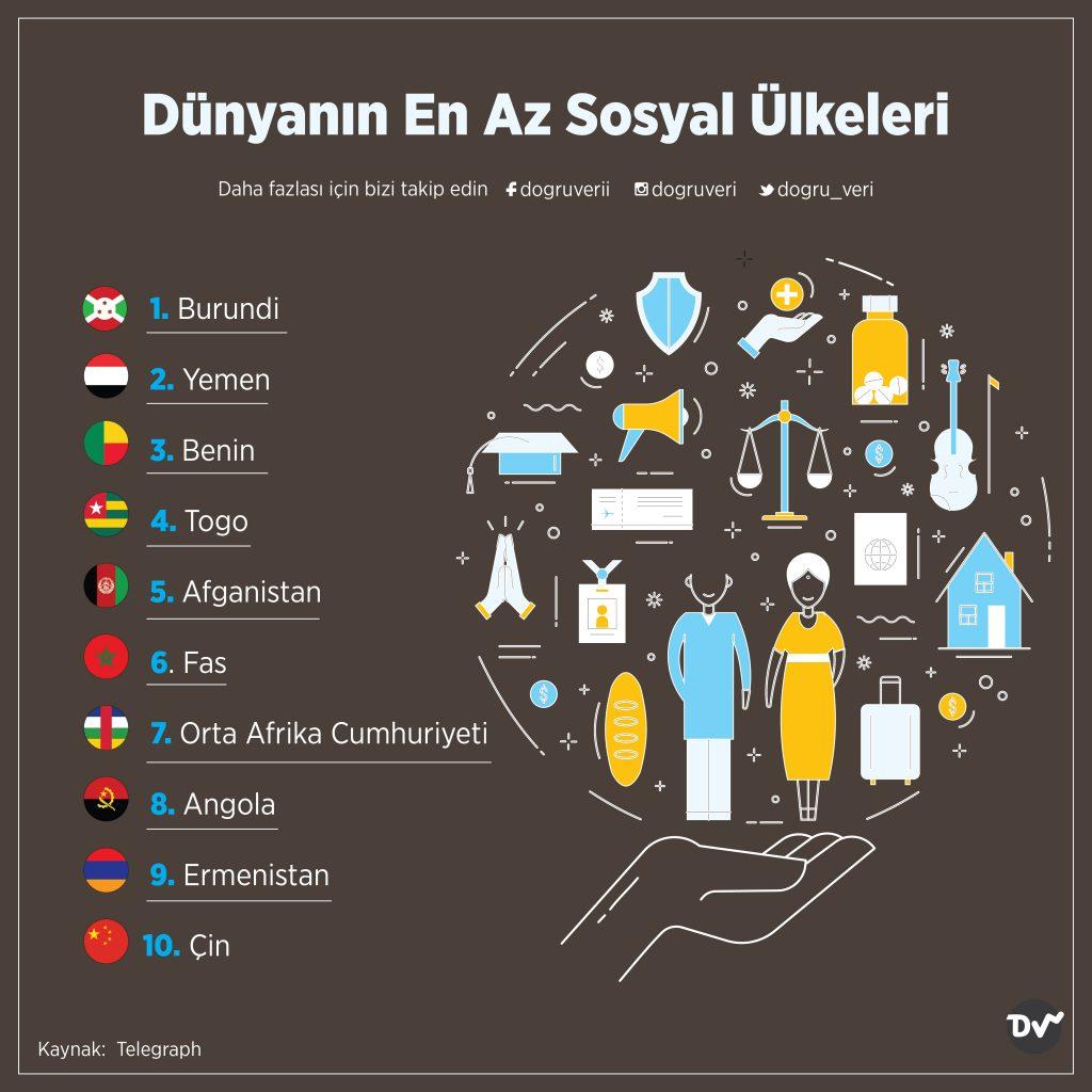Dünyanın En Az Sosyal Ülkeleri