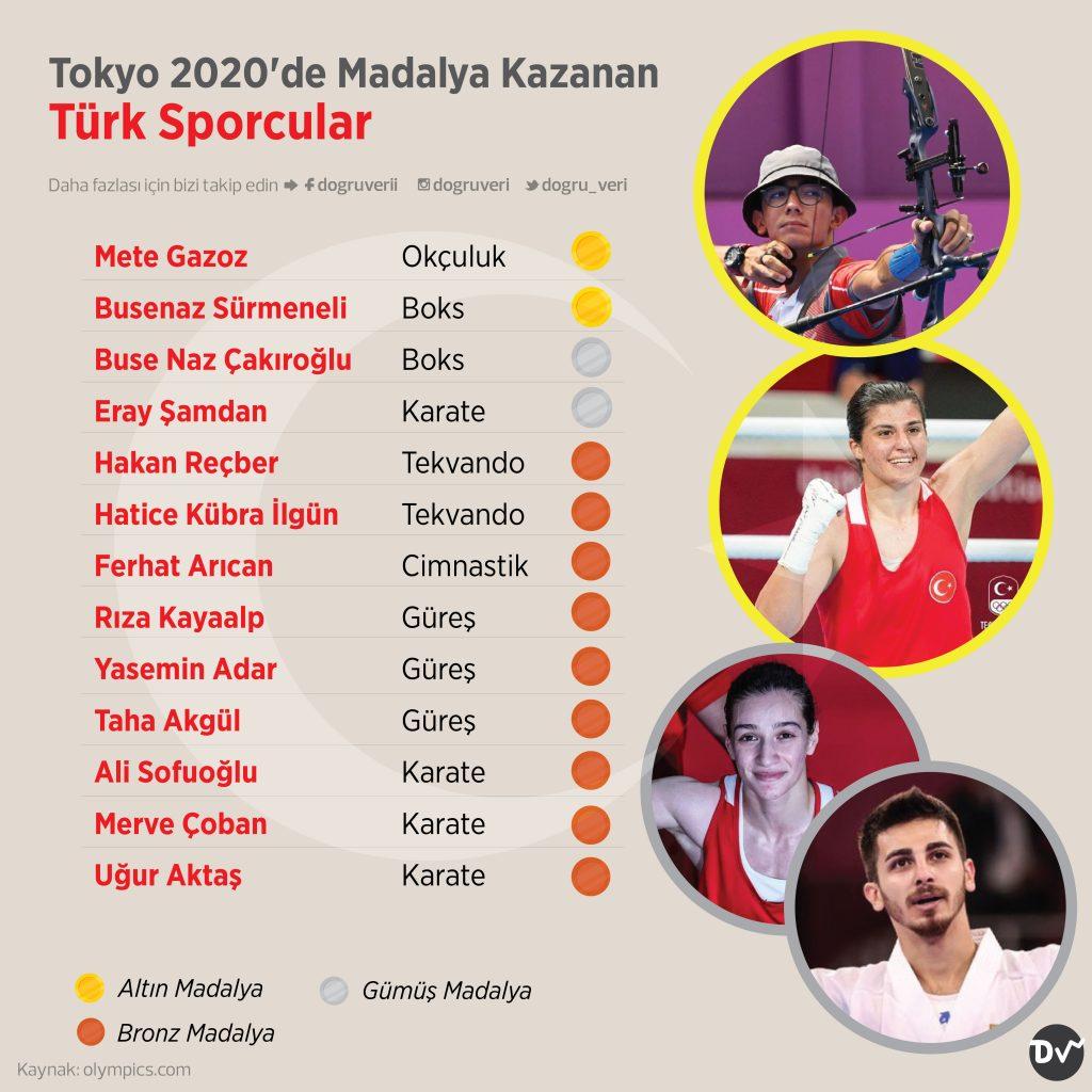 Tokyo 2020'de Madalya Kazanan Türk Sporcular