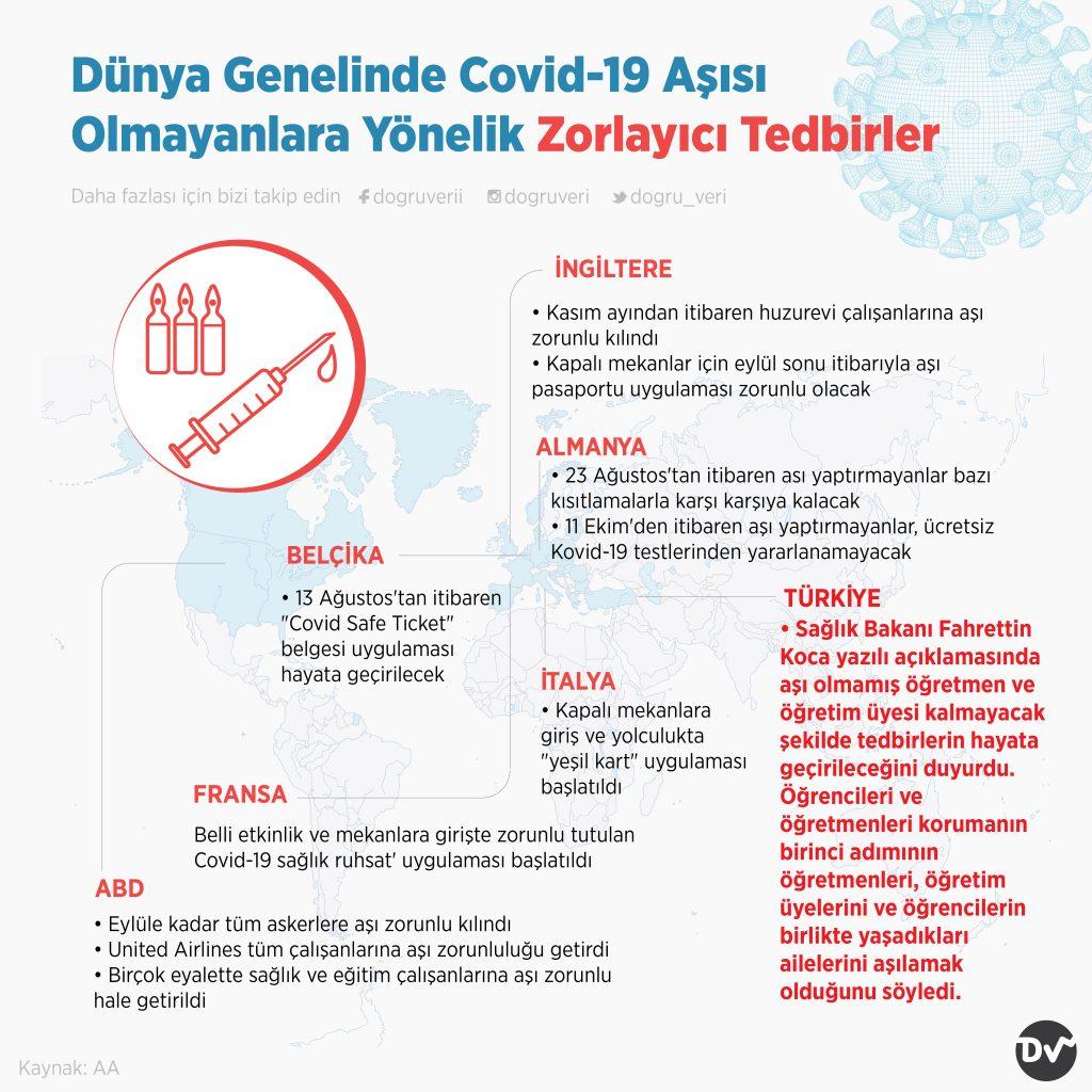 Dünya Genelinde Covid-19 Aşısı Olmayanlara Yönelik Zorlayıcı Tedbirler