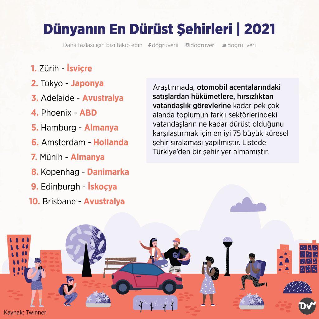 Dünyanın En Dürüst Şehirleri, 2021