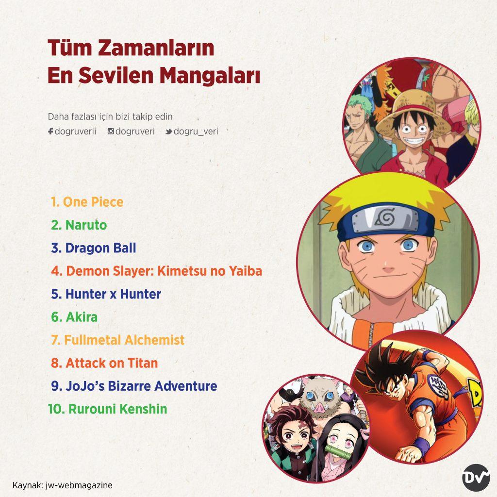 Tüm Zamanların En Sevilen Mangaları