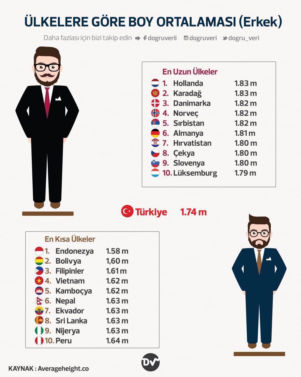 Ülkelere Göre Erkeklerin Boy Ortalaması