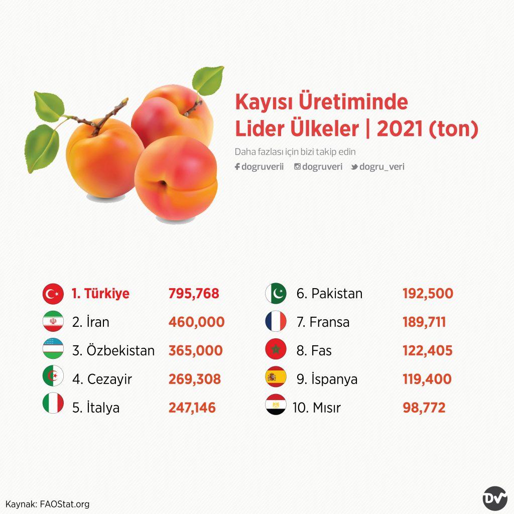 Kayısı Üretiminde Lider Ülkeler, 2021 (ton)