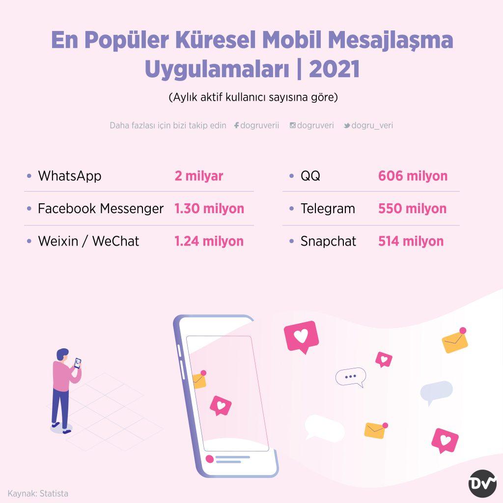 En Popüler Küresel Mobil Mesajlaşma Uygulamaları, 2021