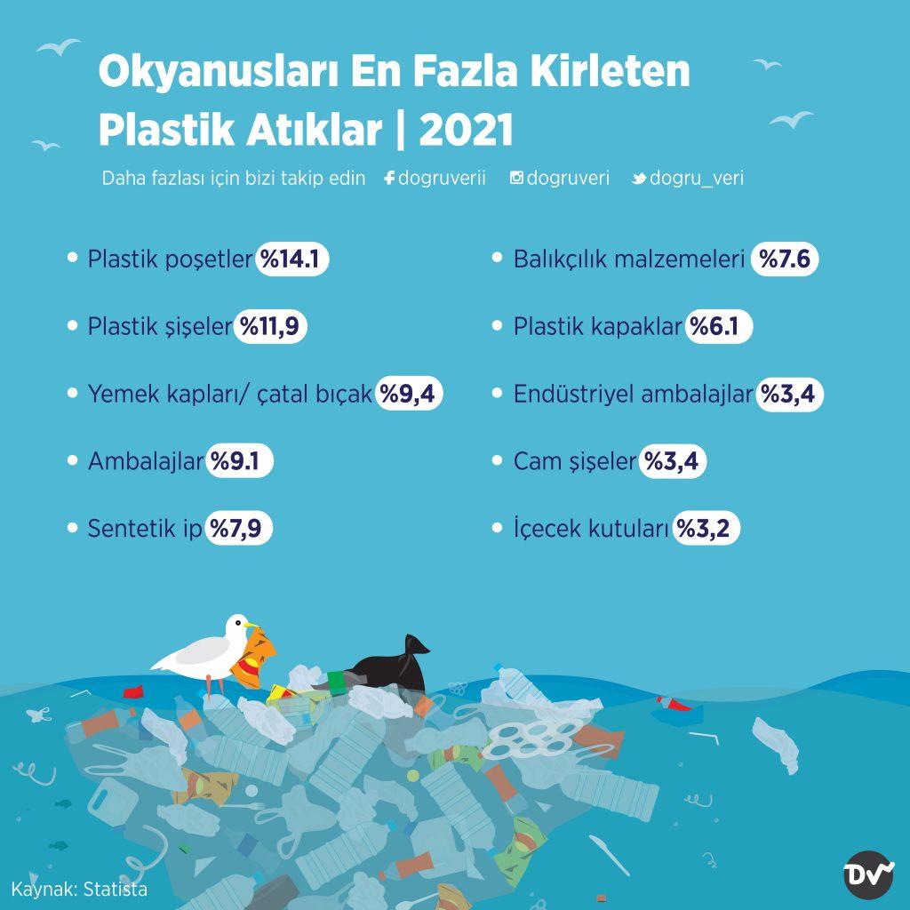 Okyanusları En Fazla Kirleten Plastik Atıklar, 2021