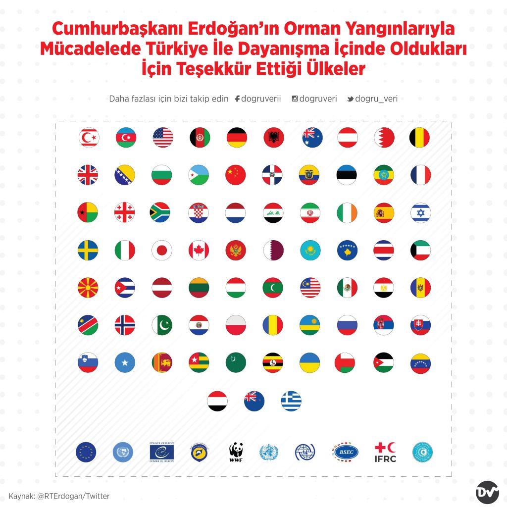 Cumhurbaşkanı Erdoğan'ın Orman Yangınlarıyla Mücadelede Türkiye İle Dayanışma İçinde Oldukları İçin Teşekkür Ettiği Ülkeler