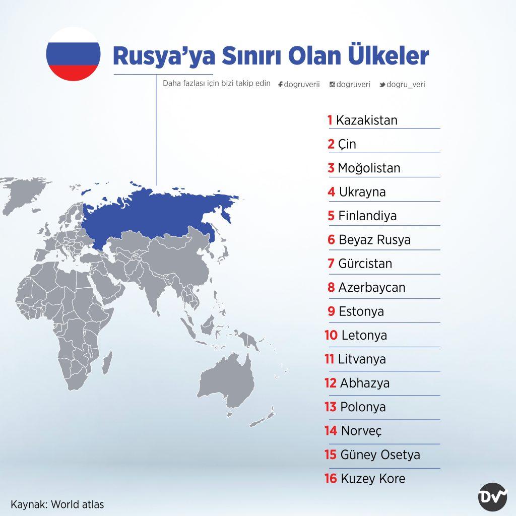 Rusya'ya Sınırı Olan Ülkeler