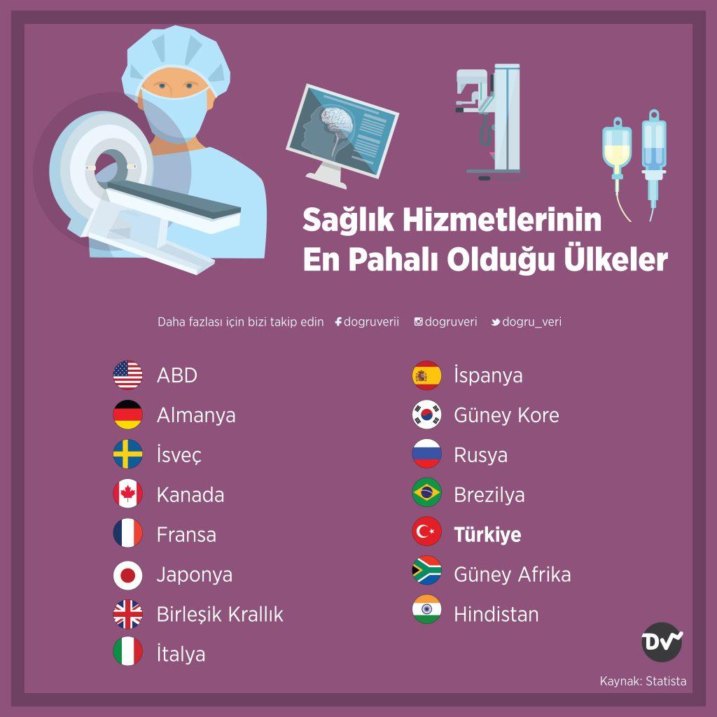 Sağlık Hizmetlerinin En Pahalı Olduğu Ülkeler