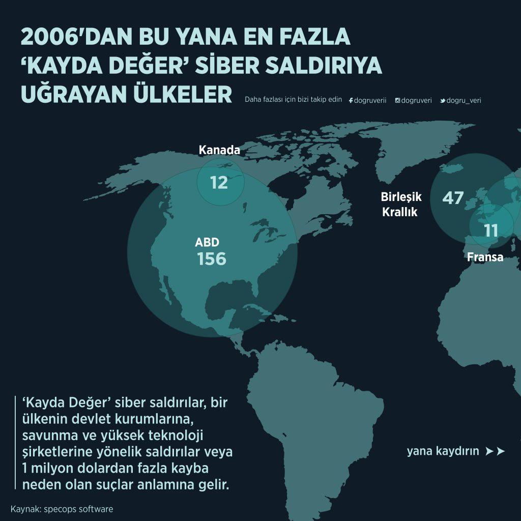 2006'DAN BU YANA EN FAZLA 'KAYDA DEĞER' SİBER SALDIRIYA UĞRAYAN ÜLKELER