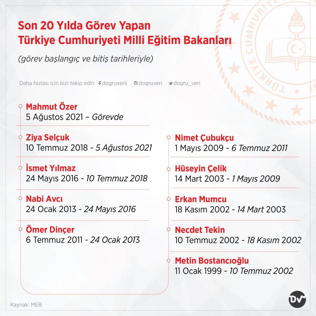Son 20 Yılda Görev Yapan Türkiye Cumhuriyeti Milli Eğitim Bakanları