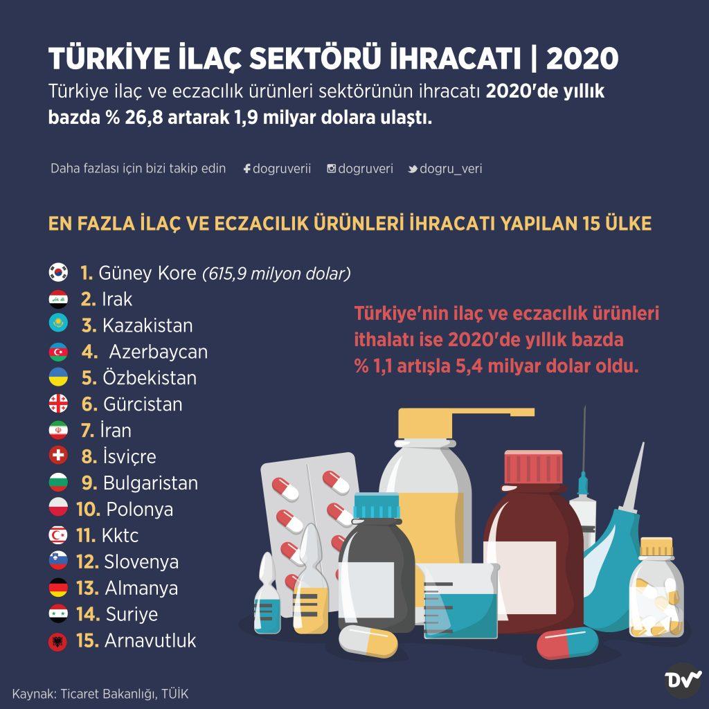 TÜRKİYE İLAÇ SEKTÖRÜ İHRACATI, 2020