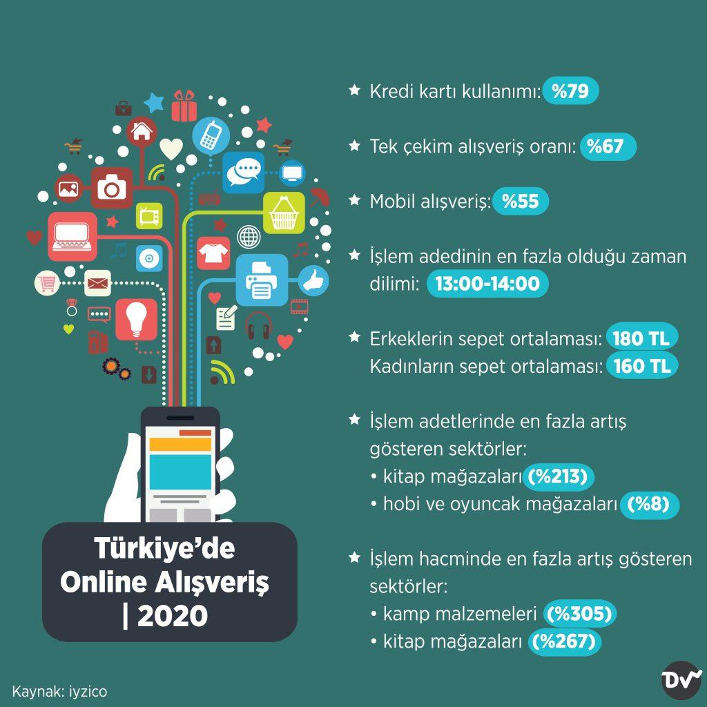 Türkiye'de Online Alışveriş, 2020