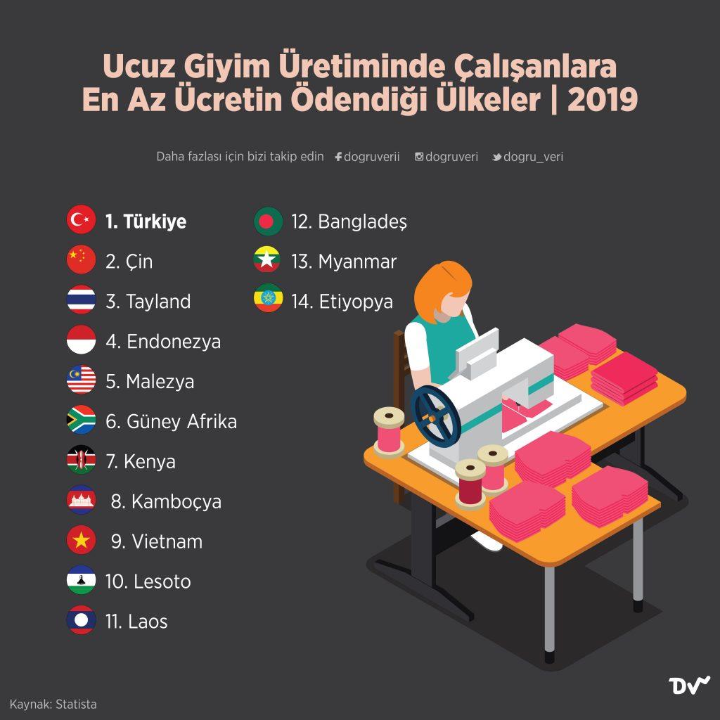 Ucuz Giyim Üretiminde Çalışanlara En Az Ücretin Ödendiği Ülkeler, 2019