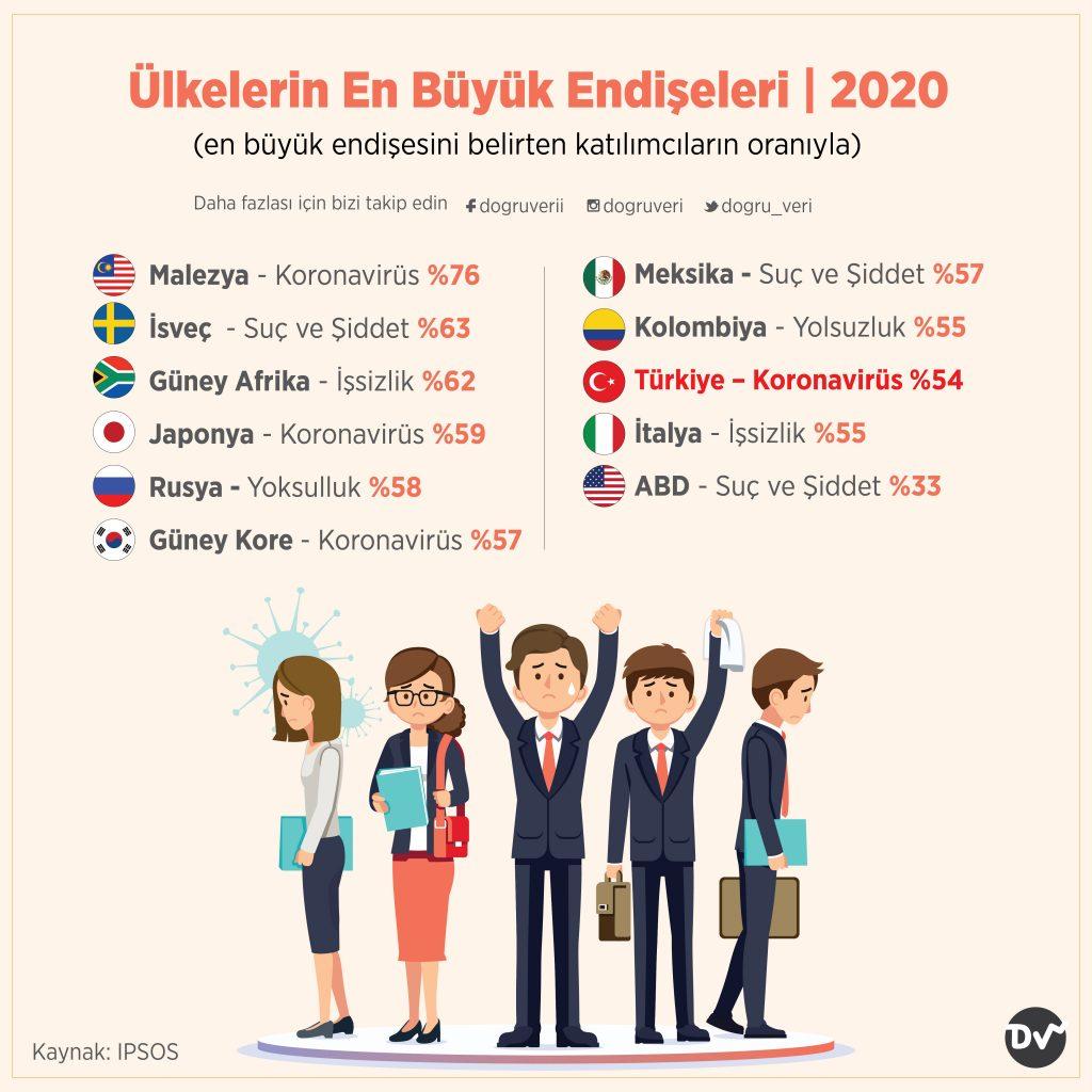 Ülkelerin En Büyük Endişeleri, 2020