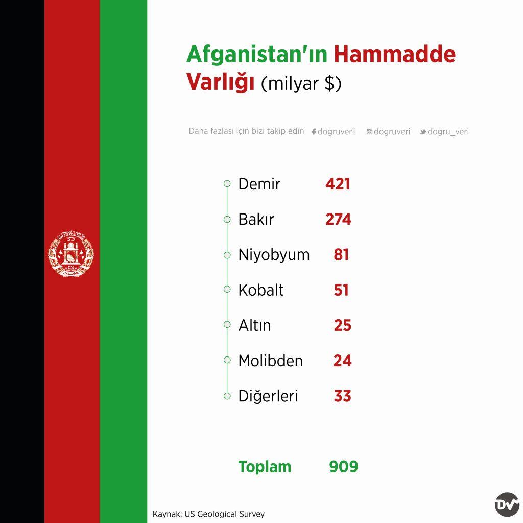 Afganistan'ın Hammadde Varlığı (milyar $)