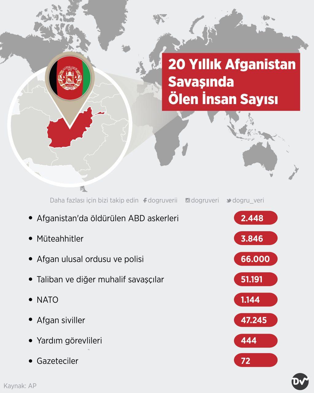 20 Yıllık Afganistan Savaşında Ölen İnsan Sayısı