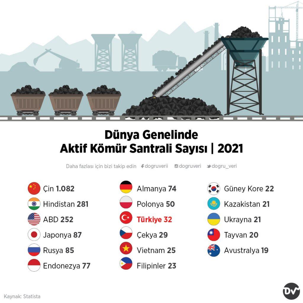 Dünya Genelinde Aktif Kömür Santrali Sayısı, 2021