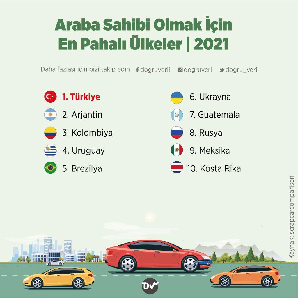 Araba Sahibi Olmak İçin En Pahalı Ülkeler, 2021
