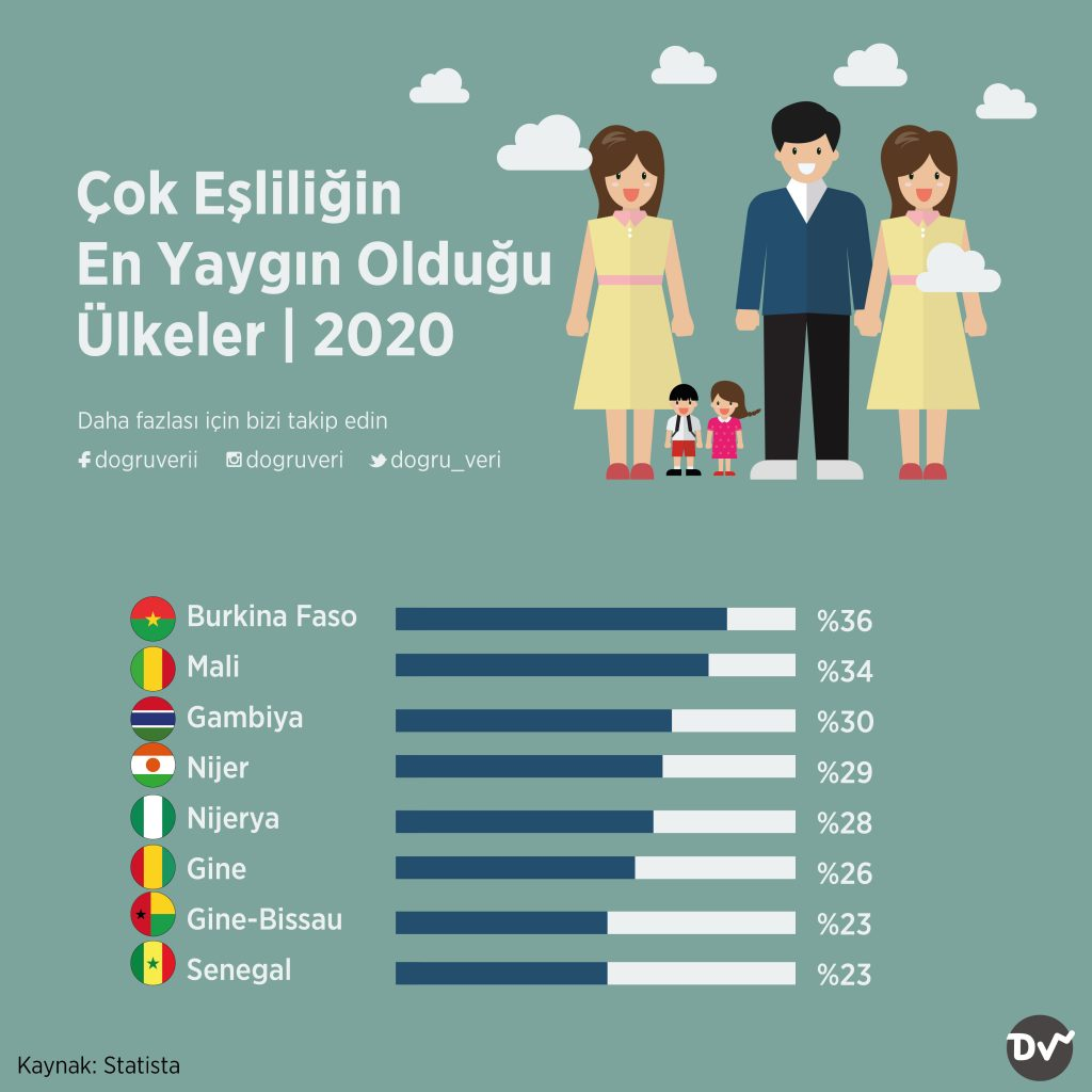 Çok Eşliliğin En Yaygın Olduğu Ülkeler, 2020