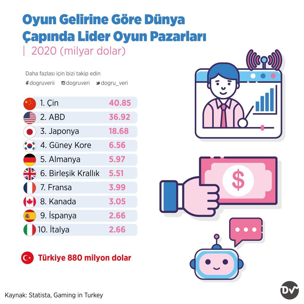 Oyun Gelirine Göre Dünya Çapında Lider Oyun Pazarları, 2020 (milyar dolar)