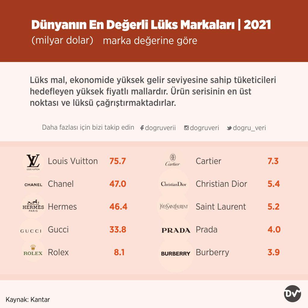 Dünyanın En Değerli Lüks Markaları, 2021 (milyar dolar)