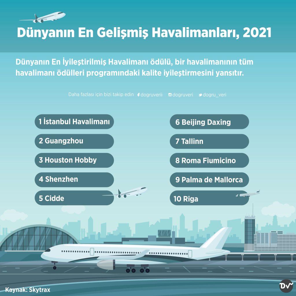 Dünyanın En Gelişmiş Havalimanları, 2021