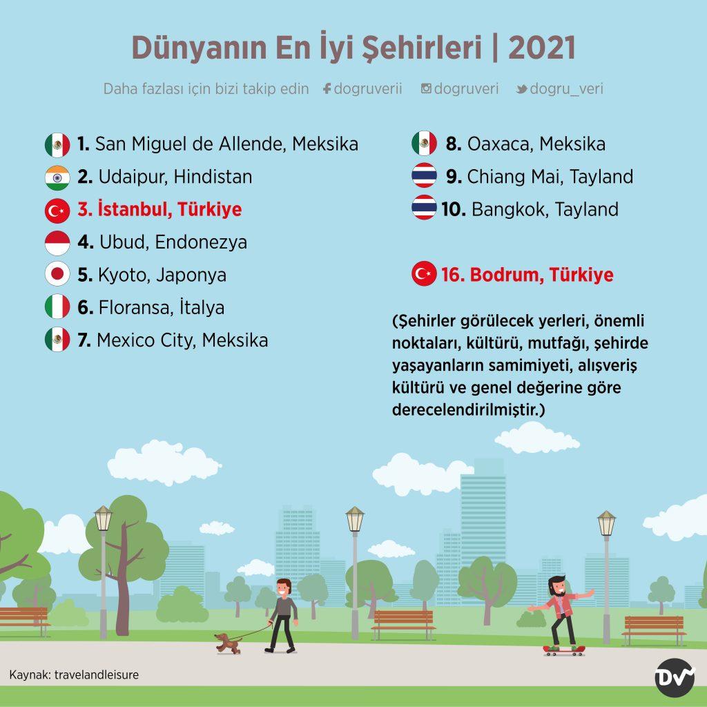Dünyanın En İyi Şehirleri, 2021