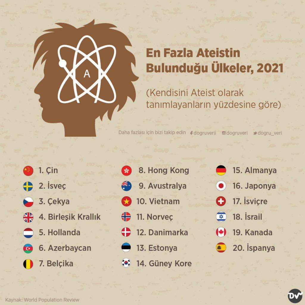 En Fazla Ateistin Bulunduğu Ülkeler, 2021