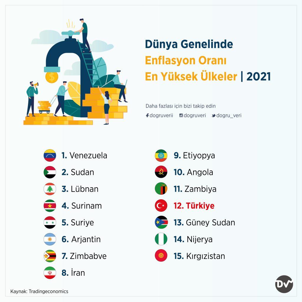 Dünya Genelinde Enflasyon Oranı En Yüksek Ülkeler, 2021