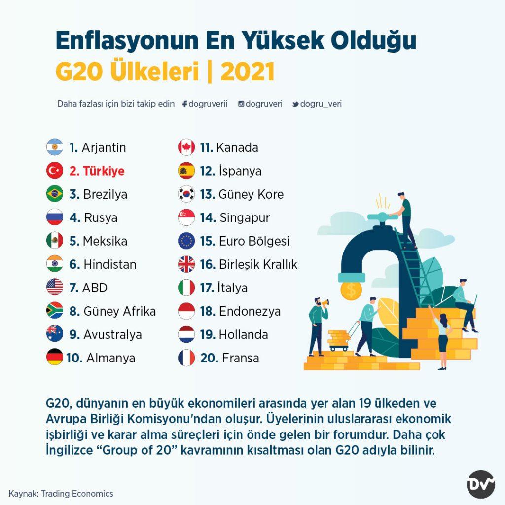 Enflasyonun En Yüksek Olduğu G20 Ülkeleri, 2021