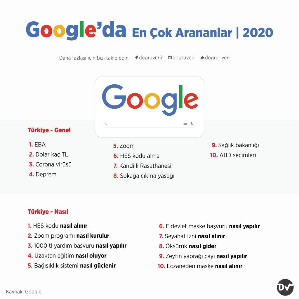 Google'da En Çok Arananlar, 2020