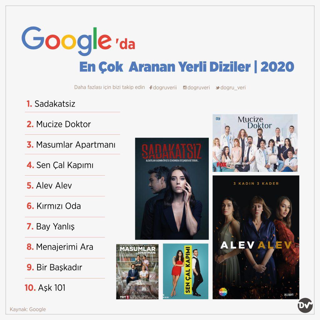 Google'da En Çok Aranan Yerli Diziler, 2020