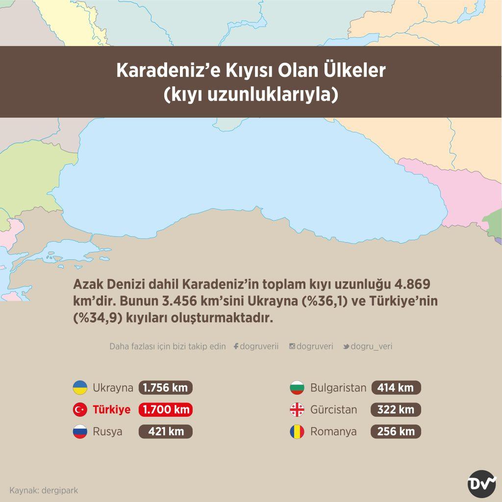 Karadeniz'e Kıyısı Olan Ülkeler (kıyı uzunluklarıyla)