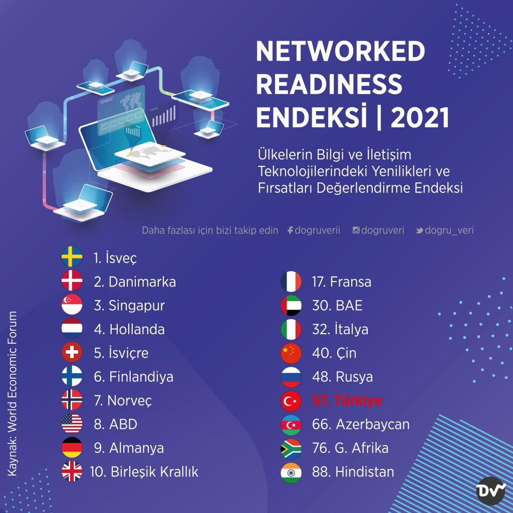 NETWORKED READINESS ENDEKSİ, 2021