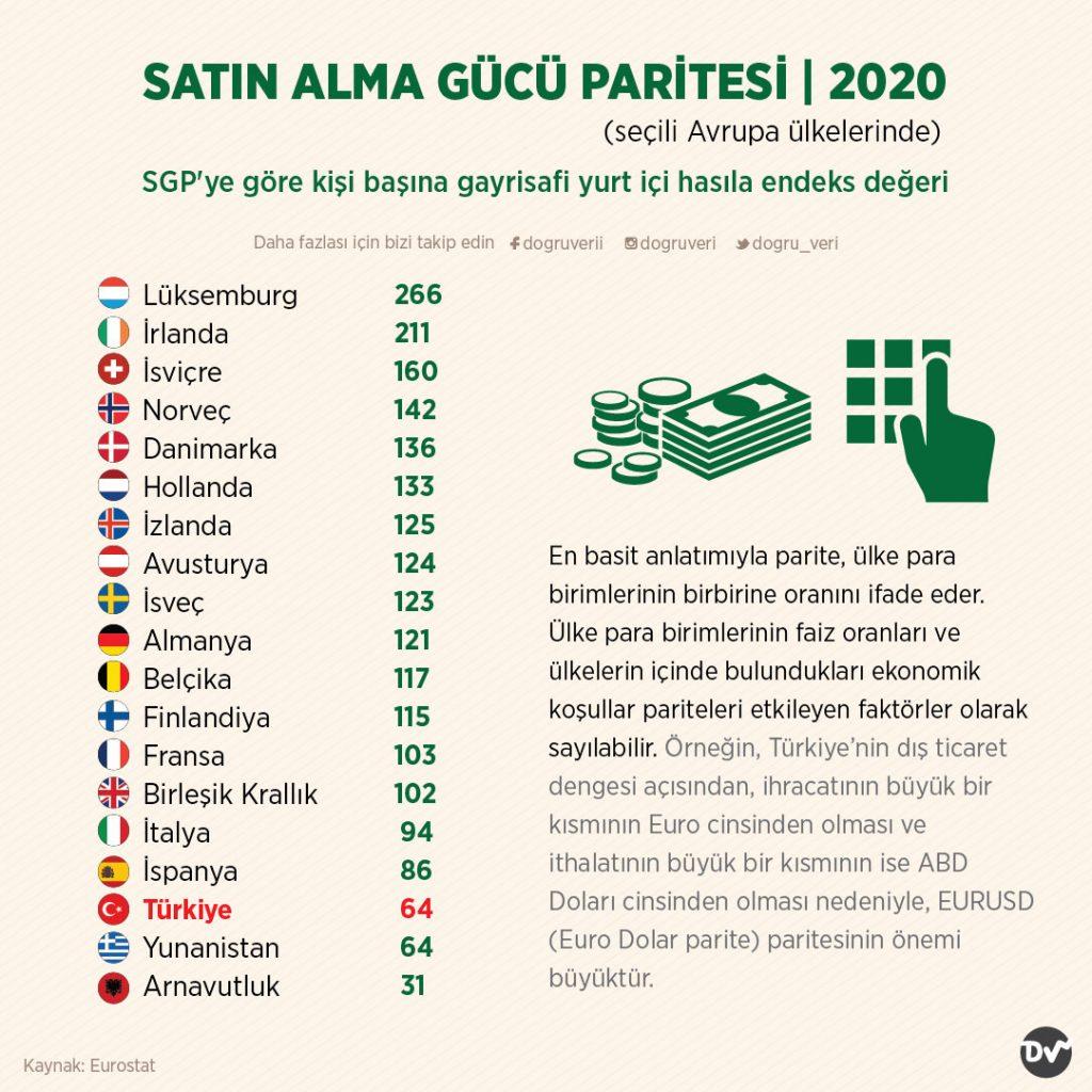 SATIN ALMA GÜCÜ PARİTESİ, 2020